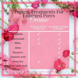 Topical Treatments For Enlarged Pores Overview