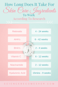 How Long Does It Take Skin Care Ingredients To Work According To Research?