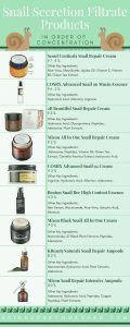 Snail Mucin Products In Order Of Snail Secretion Filtrate Concentration