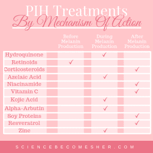 How To Get Rid Of Post Inflammatory Hyperpigmentation (PIH)