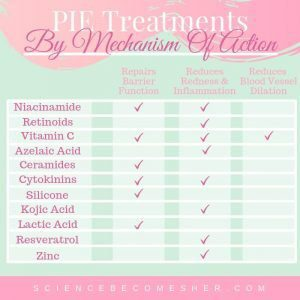 PIE Treatments By Mechanism Of Action