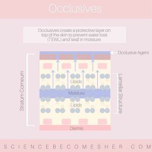 Occlusives