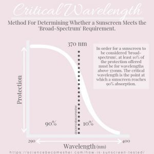 How is sunscreen measured - the critical wavelength
