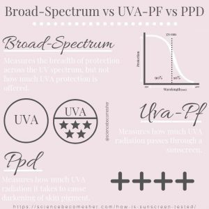 How UVA Sun Protection is Measured