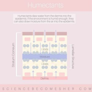 Humectants