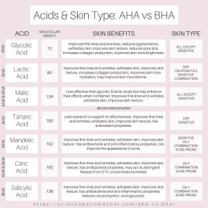 AHA vs BHA - Acids by Skin Type