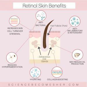 Niacinamide and retinol skin benefits