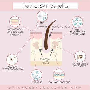 Benefits of Vitamin C and Retinol Together