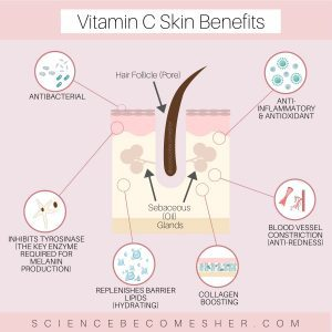 Can You Use Vitamin C and Retinol Together?